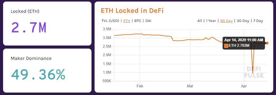 $424M in ETH is Locked in DeFi Platforms, Can Tron (TRX) Catch Up? Crypto Analysis