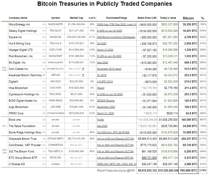Bitcoin (BTC) Held By Private & Publicly Traded Companies Hits $10.2B Bitcoin (BTC) News