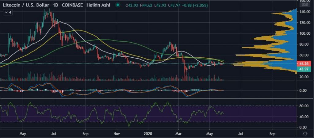 Litecoin (LTC) Struggles to Recover from March's Coronavirus Crash Crypto Analysis XRP News