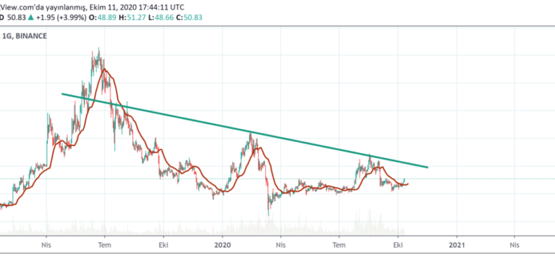 LTC Litecoin Price Prediction 2020, Litecoin Analysis, Litecoin Crypto, Litecoin Chart, Litecoin (LTC) Value Altcoin News