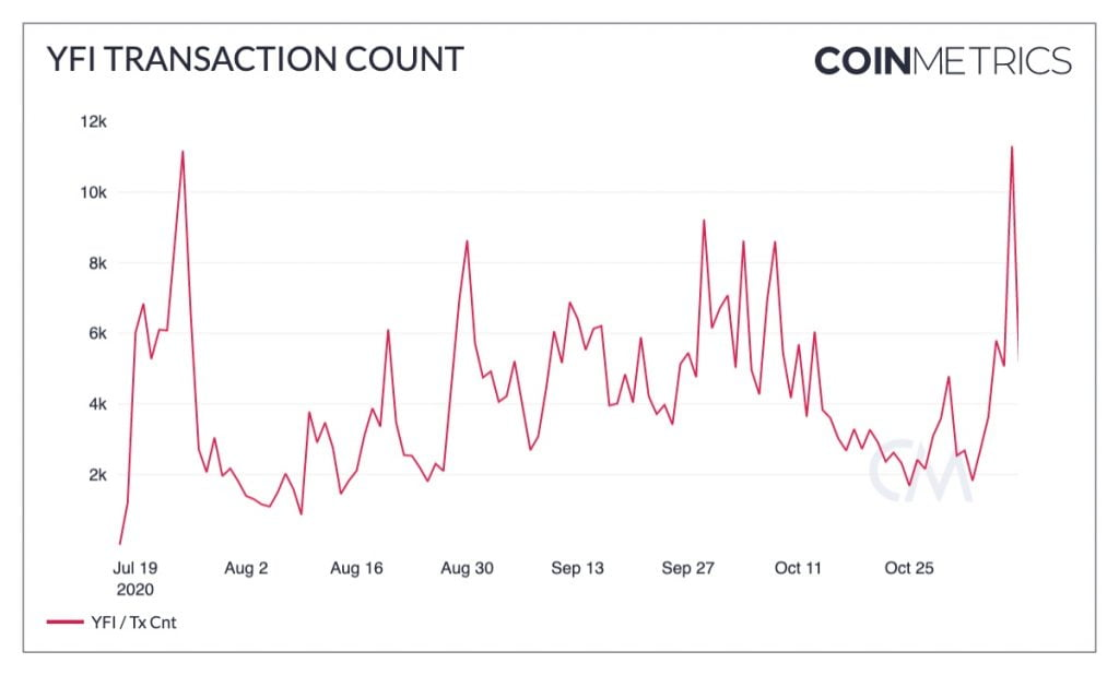Yearn Finance (YFI) Transaction Count Hits New All-Time High of 11.3k DeFi