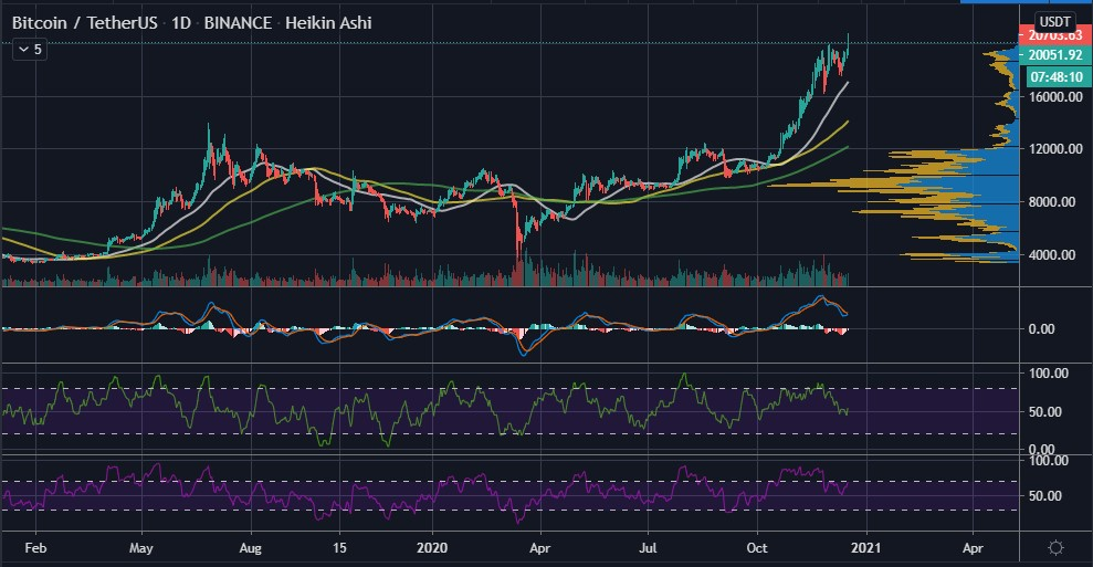 Bitcoin (BTC) Breaks its $20k All-time High, Sets its Sights Higher Altcoin News