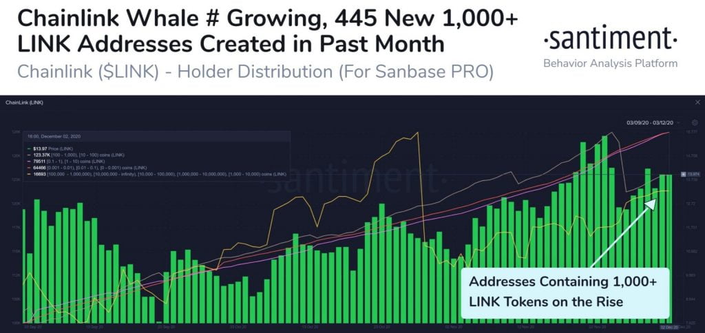 ChainLink Addresses Holding 1,000+ LINK Increase by 445 in 1 Month Chainlink (LINK) News