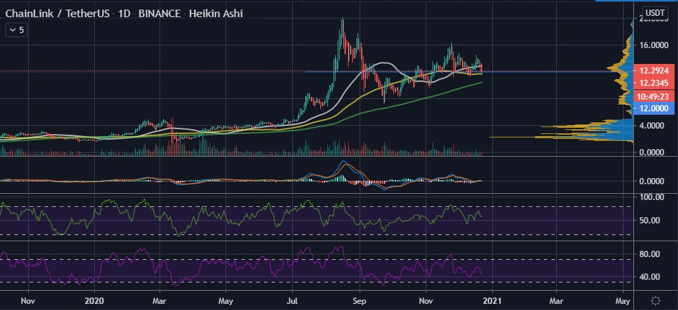 ChainLink Whales with 10M+ LINK Increases, no Capitulation in Sight Altcoin News