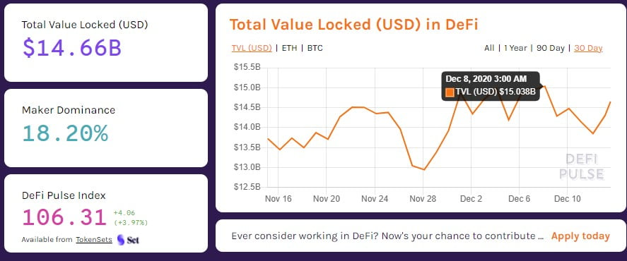 DeFi Could Break $20B in Total Value Locked before EOY – Report Altcoin News