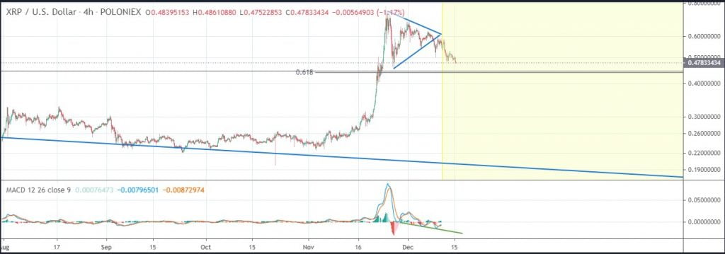 XRP's $0.45 is the Support Level to Watch Moving Forward – Analyst Altcoin News