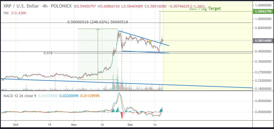 XRP's Bull Flag on the Daily Chart Could Send it to $1.20 – Analyst Altcoin News