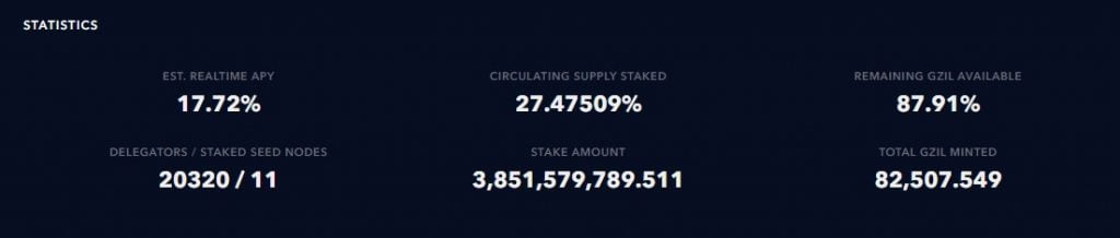 Zilliqa (ZIL) Locked in Staking Hits 27.47% of Circulating Supply Altcoin News