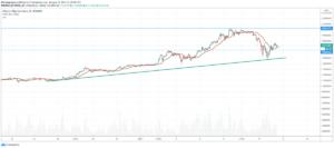 BTC Bitcoin to Naira, Bitcoin Price Prediction 2020, Convert Bitcoin to Naira, Bitcoin to Naira Chart, Bitcoin (BTC) Value Crypto Analysis