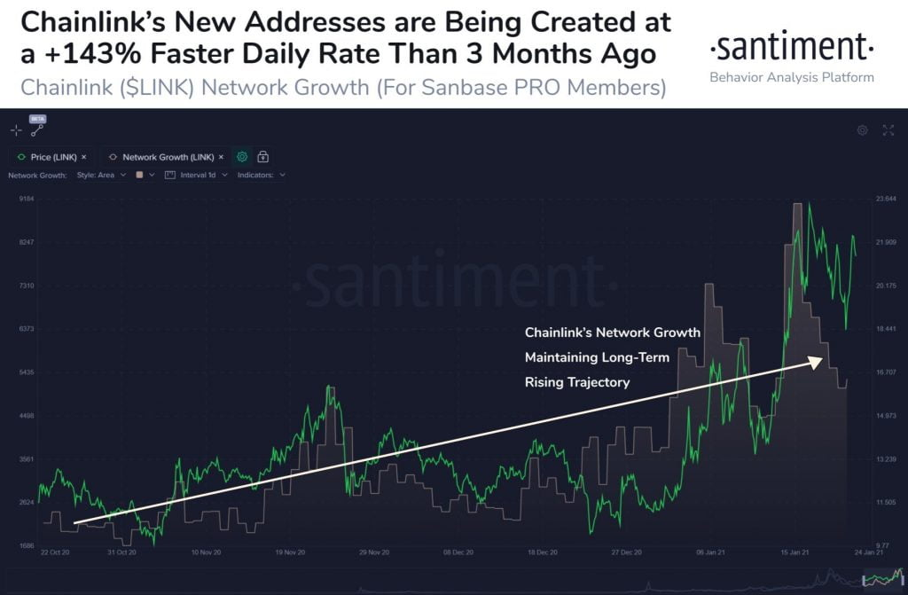 Chainlink Active Addresses Growth is 143% Higher than 3 Months Ago Altcoin News