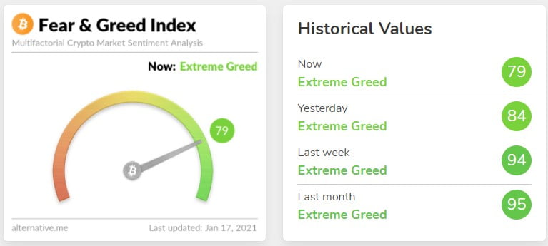 Crypto Fear/Greed Index Drops Below 80, the First Time Since Nov. 2020 Altcoin News
