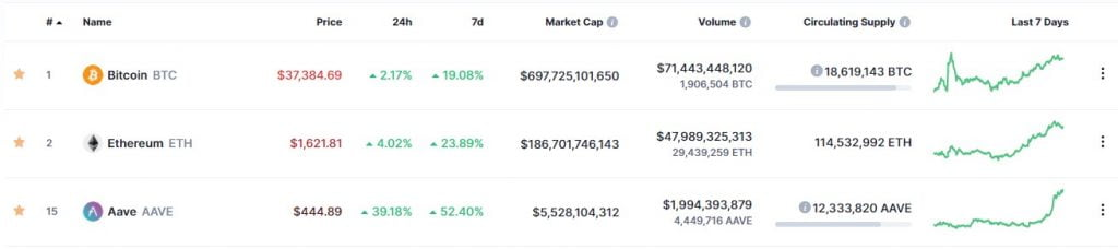 Aave (AAVE) Whales Have Increased by 23% in One Month Altcoin News