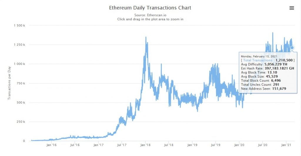 Binance Smart Chain's Daily Transactions Count Exceeds Ethereum's Altcoin News