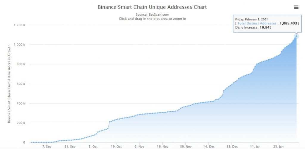 Binance Smart Chain Unique Addresses Exceed 1M as BNB Breaks $75 Altcoin News