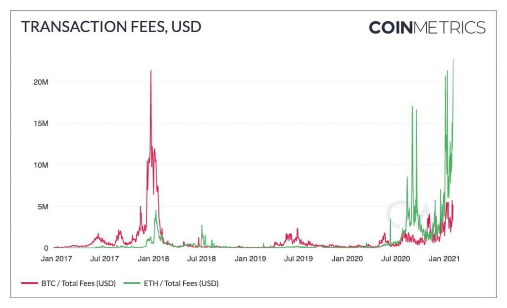 Ethereum Daily Transaction Fees Hit $22M, a New All-time High Altcoin News