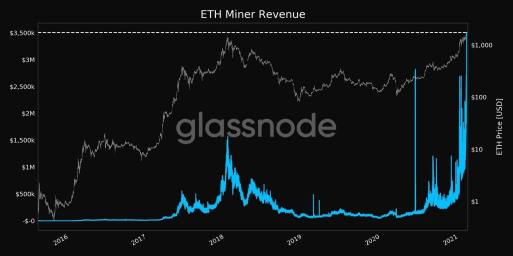 Ethereum (ETH) Miners Earned $3.5M in a Single Hour, A New ATH Altcoin News