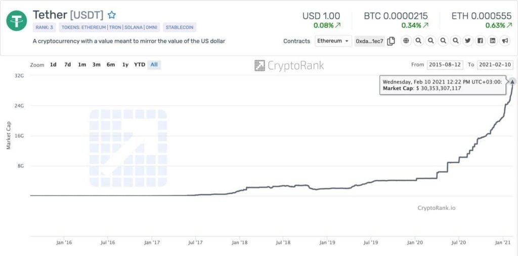 Tether's (USDT) Market Cap Has Increased by 45% in 2021 Exceeding $30B Altcoin News