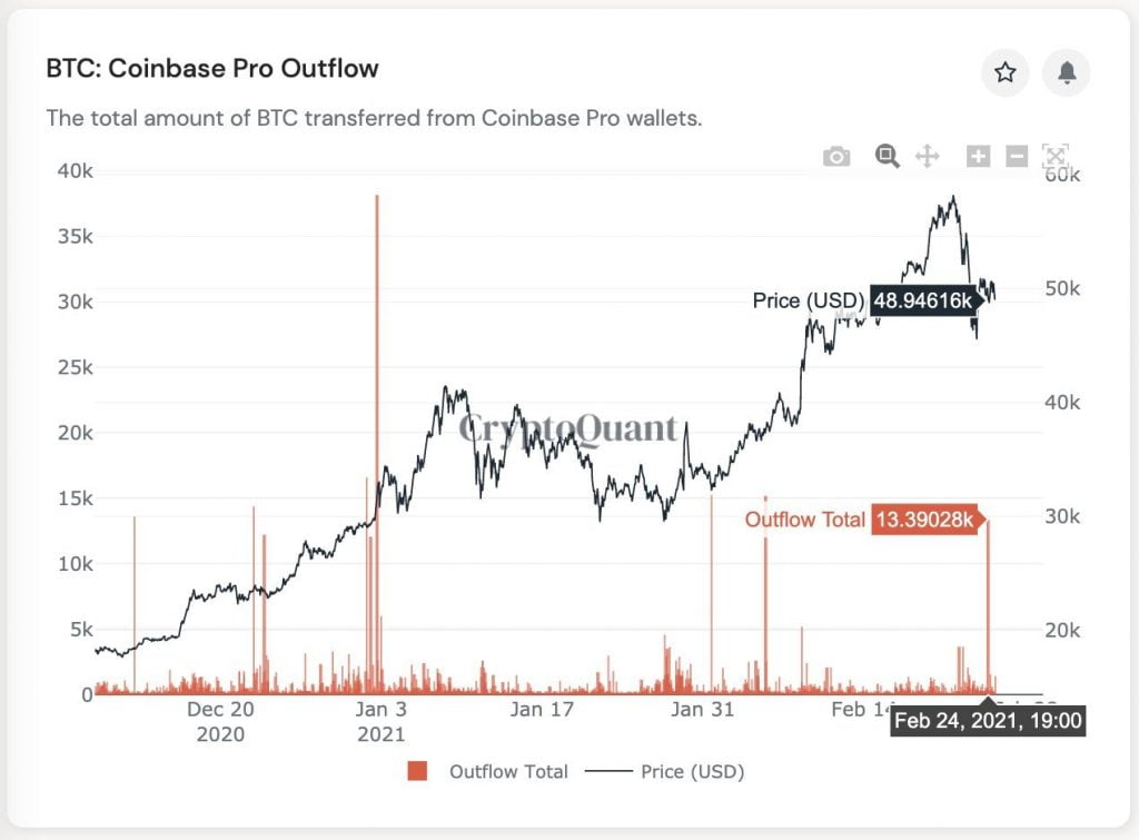 25,600 Bitcoin (BTC) Worth $1.2B Has Left Coinbase in the Past Week Altcoin News