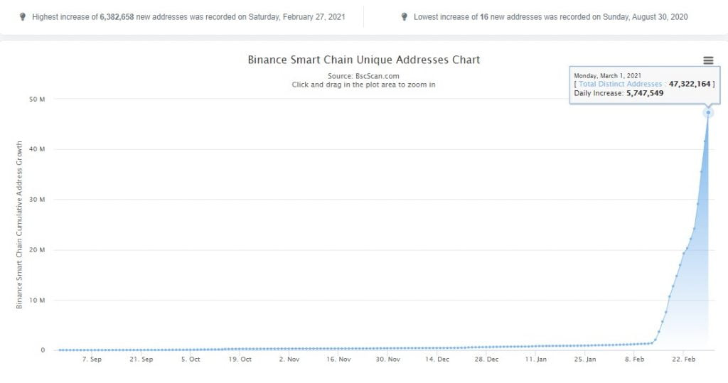 Binance Smart Chain Unique Addresses Increased by 2,265% in 2 Weeks Altcoin News
