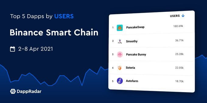 Binance Smart Chain's Top 5 Dapps Exceed 283k Active Wallets in 1 Week Altcoin News