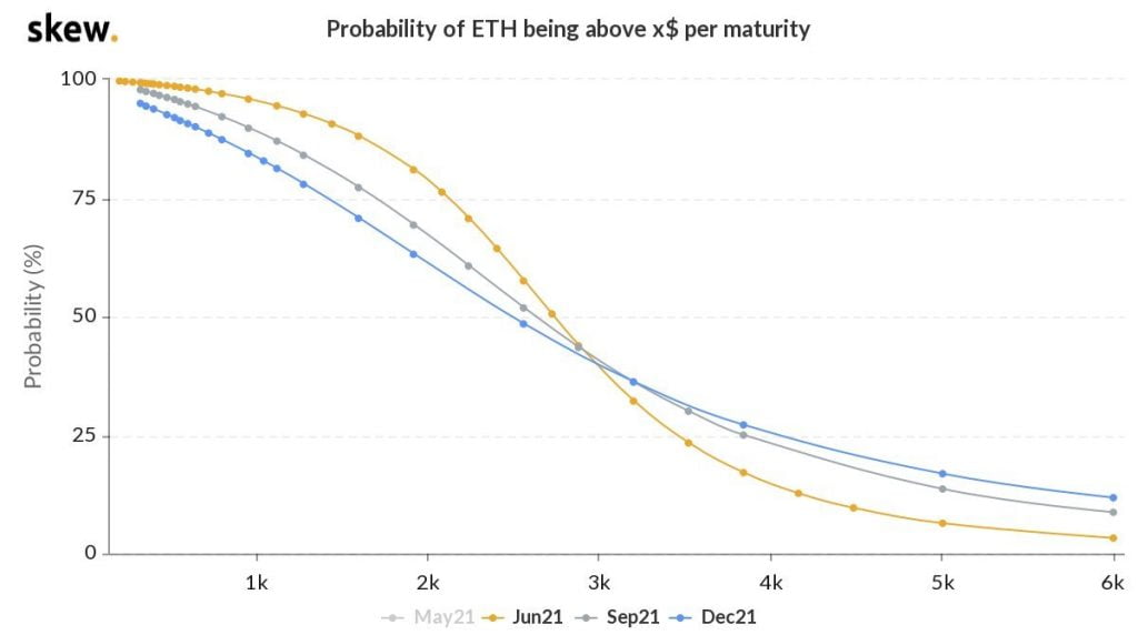 Ethereum (ETH) has a 6% Chance of Hitting $5k by June 2021 Altcoin News