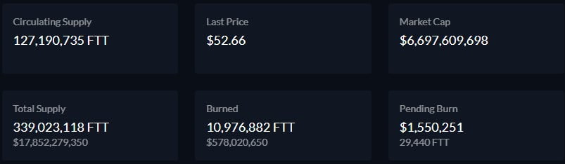 FTX Destroys $6.462M worth of FTX Token (FTT) in Latest Token Burn Altcoin News