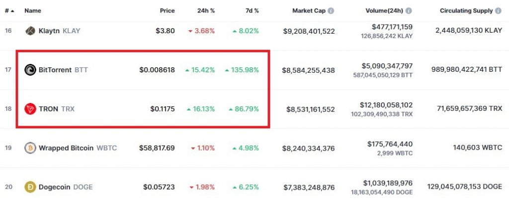 TRX Hits 3 Year High of $0.1212, USDT on TRON Inches Closer to $20B Altcoin News