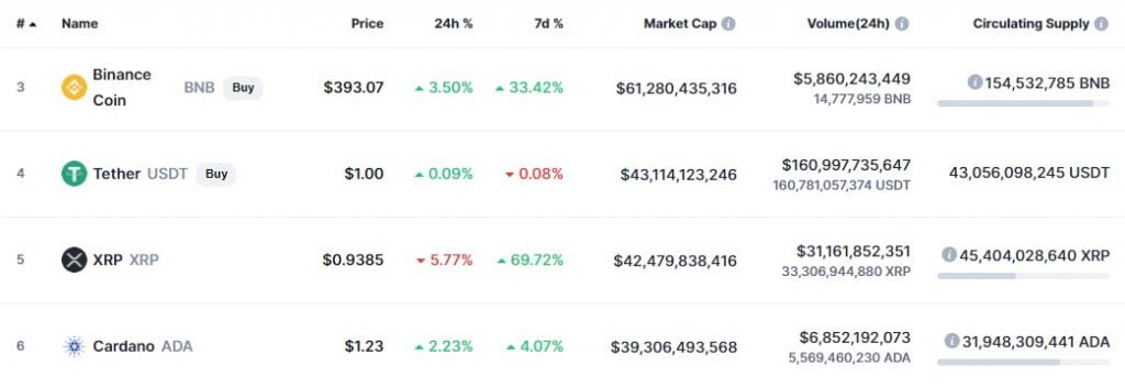 XRP Reenters The top 5 Digital Assets on Coinmarketcap Altcoin News