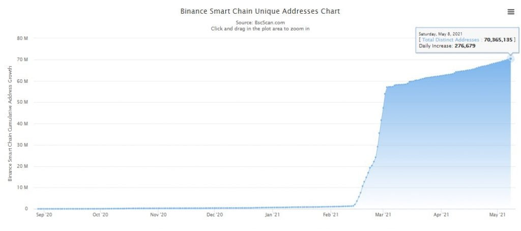 Binance Smart Chain Daily Transaction Count hits New High of 9.168M Altcoin News