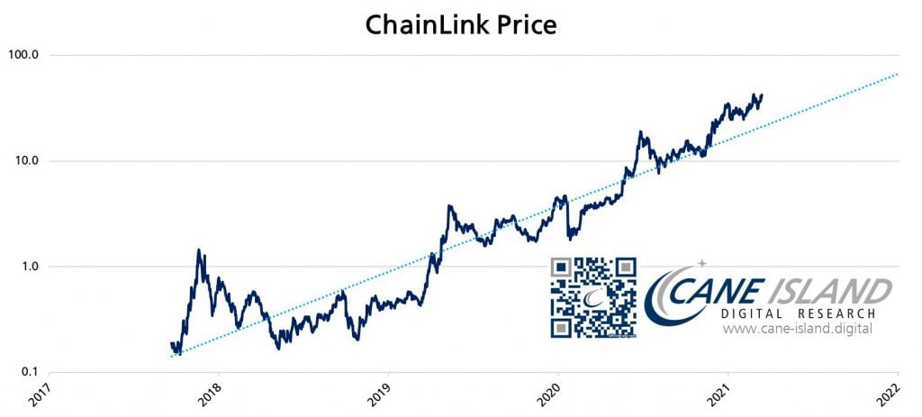 Chainlink's Network is Growing at a Rate of 12% Per Month – Analyst Altcoin News