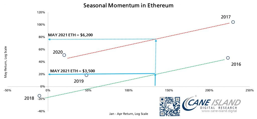 Ethereum (ETH) Could Close the Month of May Between $3.5k and $6.2k Altcoin News