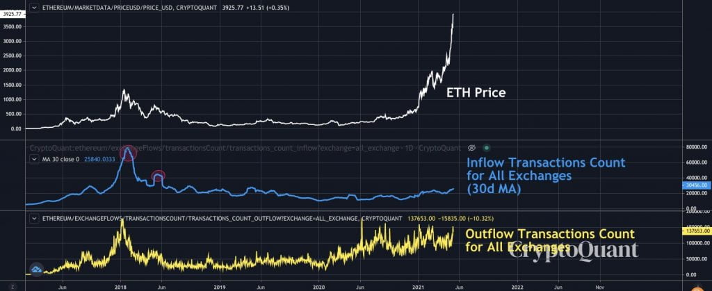 Ethereum Might Pump to 2017 Levels of 0.12 BTC – Bitcoin S2F Creator Altcoin News