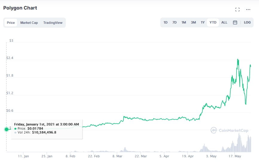 MATIC is up by 123x YTD, Inches Closer to the Top 10 on Coinmarketcap Altcoin News