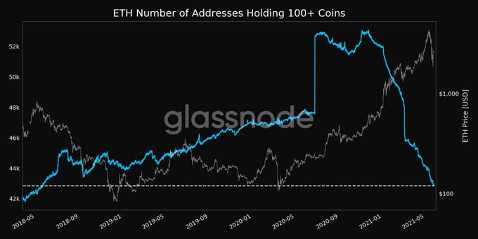 Number of Ethereum Addresses Holding 100+ ETH Drops to a 3 Year Low Altcoin News