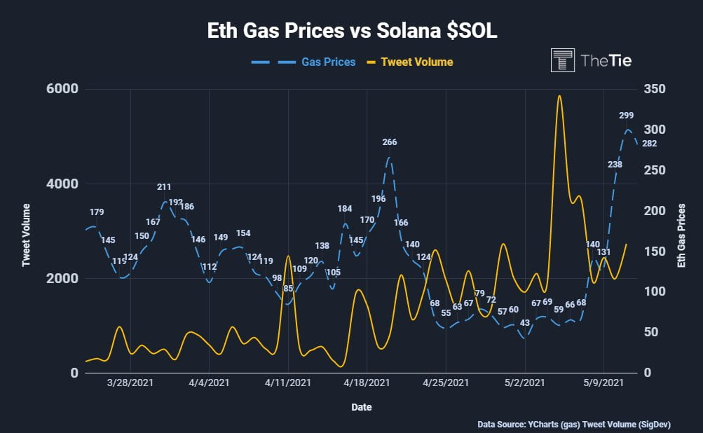 Solana Tweet Volume Increases as Crypto Users Seek Lower Gas Fees Altcoin News