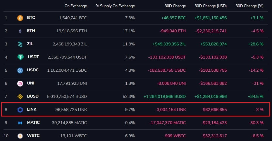 3M+ Chainlink (LINK) Tokens Have Left Exchanges in the last 30 days Altcoin News