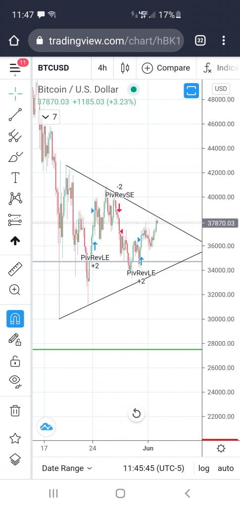 Bitcoin Could Drop to $28k if it Does Not Reclaim the 200-day MA Altcoin News
