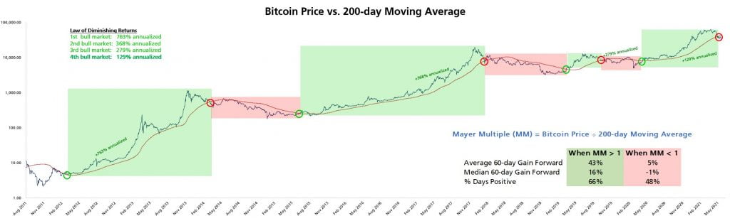 Bitcoin's 50-Week MA Could Produce a Nice Relief Rally – BTC Analyst Altcoin News