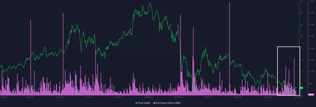 Chainlink's Network Growth at its Lowest Since October 2020 – Report Altcoin News