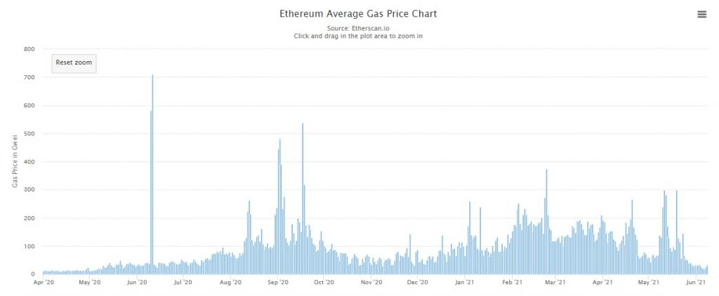 Ethereum Average Transaction Fee Drops to Mid-2020 Levels Altcoin News