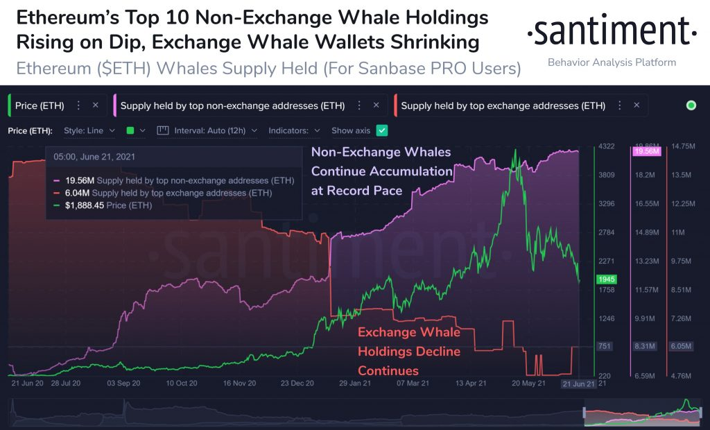Ethereum Loses $2k Support, Top 10 Non-exchange Whales Keep Holding Altcoin News