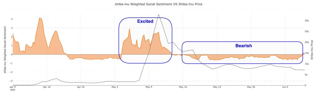 Shiba Inu (SHIB) Social Sentiment Drops to Bearish Territory Altcoin News