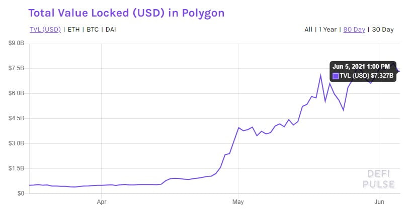 Total Value Locked on Polygon (MATIC) Grew by 1,102% in May 2021 Altcoin News