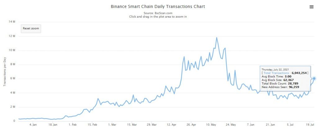 Binance Smart Chain Daily Transaction Count Grows by 92% in One Month Altcoin News