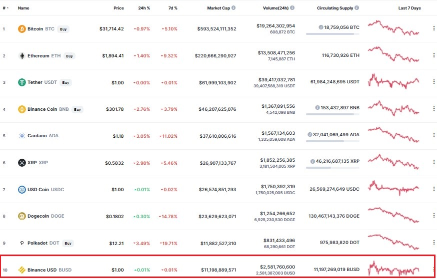 Binance USD (BUSD) Becomes a Top 10 Crypto, Market Cap Exceeds $11B Altcoin News