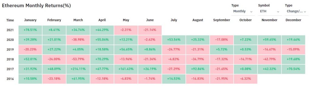 Ethereum's Monthly Returns in June are its Lowest Since March 2020 Altcoin News