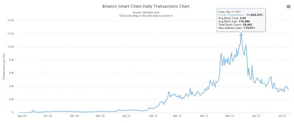 Unique Addresses on the Binance Smart Chain Hit a New ATH of 83.152M Altcoin News
