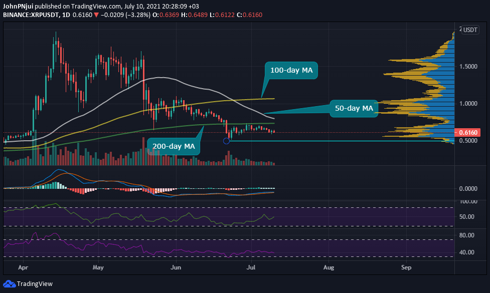 XRP's $0.50 Support Could Offer Some Relief in The Short Term Altcoin News