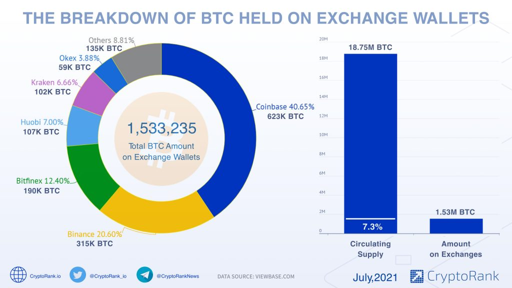 7.3% Of Bitcoin's Circulating Supply is Held on Crypto Exchanges Bitcoin (BTC) News