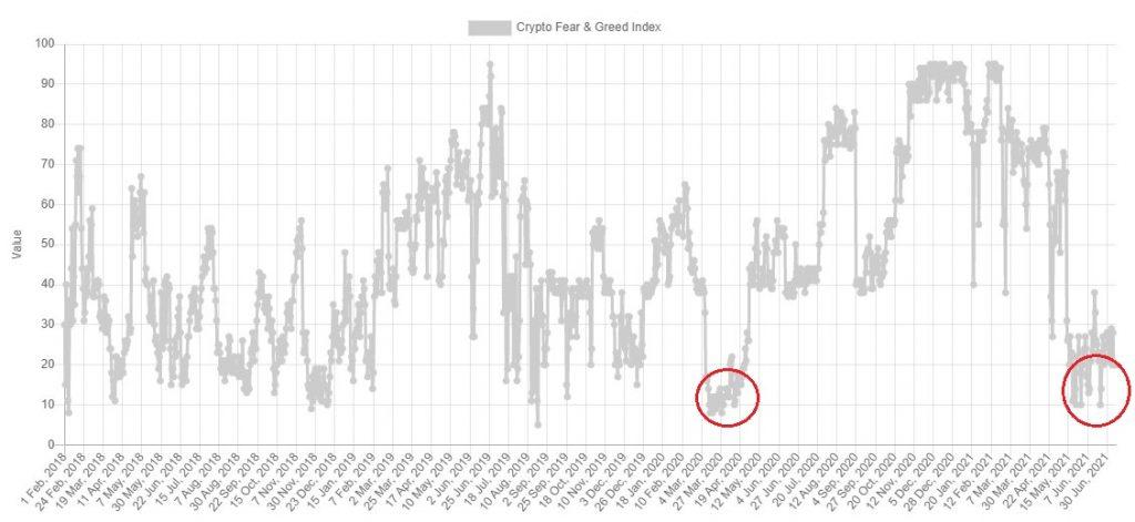Bitcoin (BTC) Sentiment Remains Negative, Nears 3-year Lows Bitcoin (BTC) News